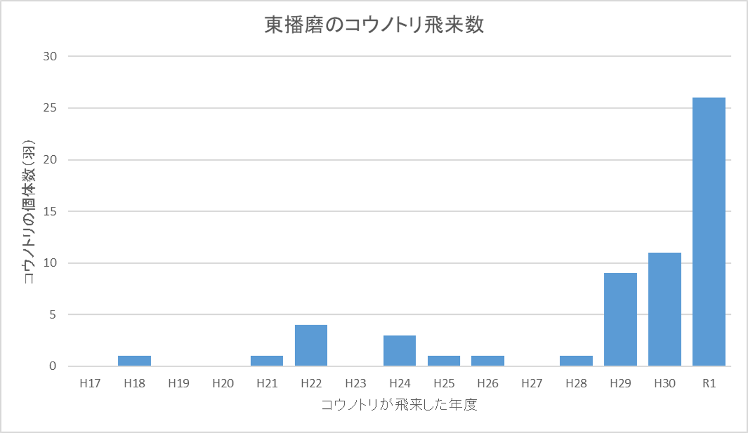 R1年度までの期間に東播磨へ飛来したコウノトリのうち写真で足輪が確認できた個体数