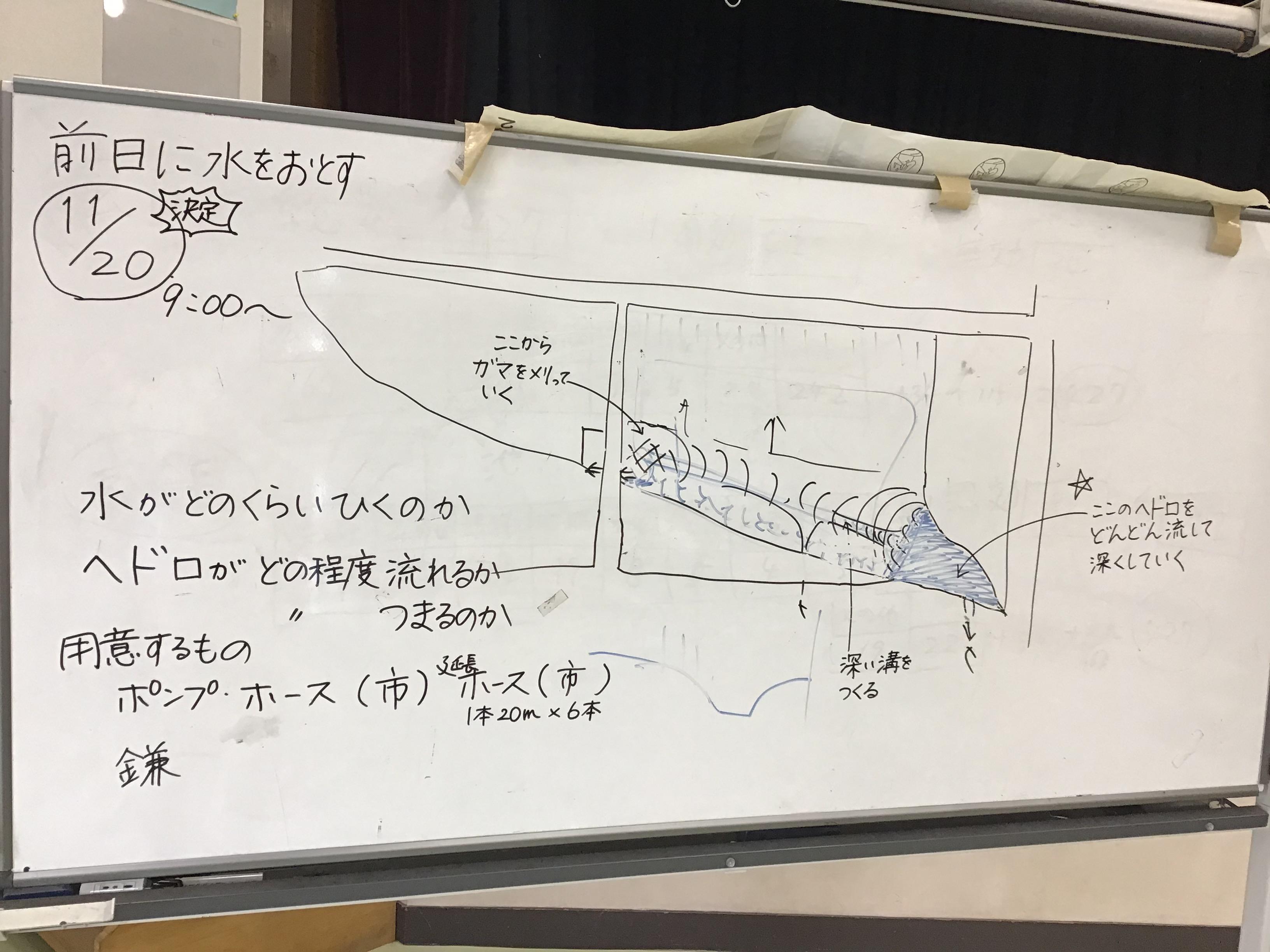 会議進行の丸谷さんが解り易く状況を絵コンテ。(11月20日作業の前日の水抜きでどれだけ水位が下がるか?)